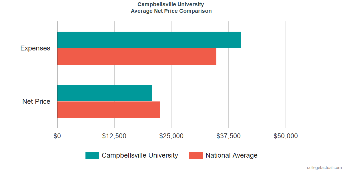 Net Price Comparisons at Campbellsville University