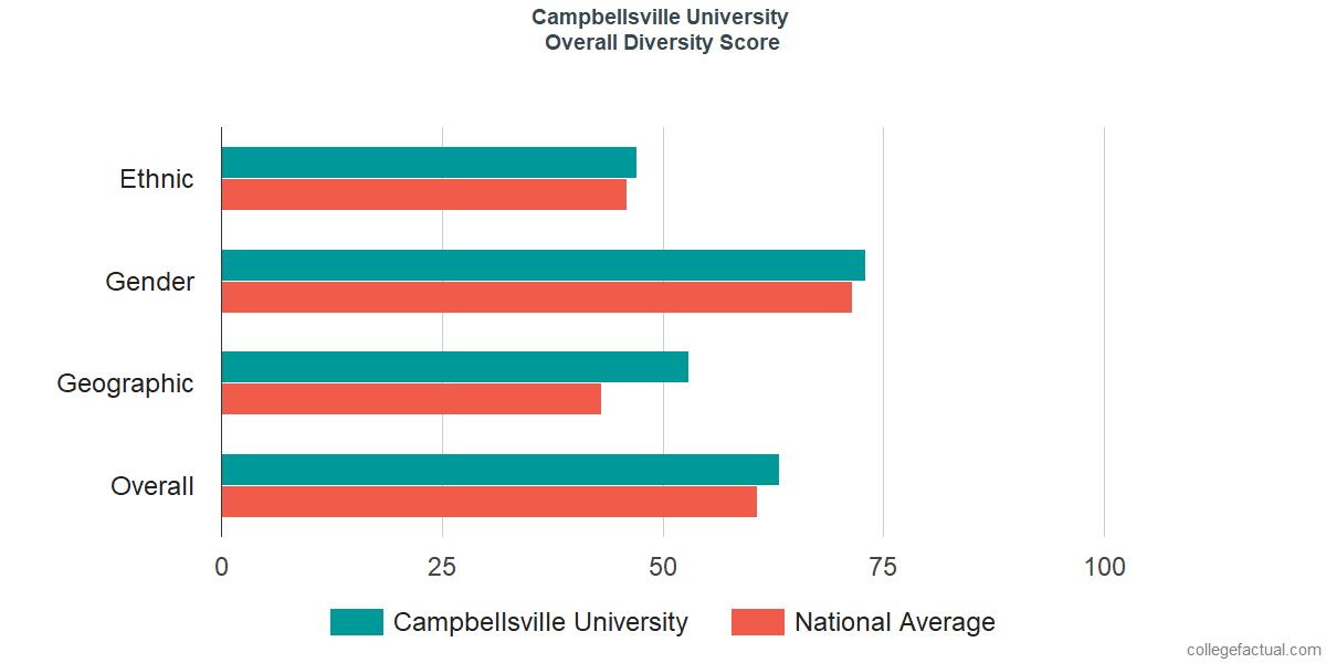 Overall Diversity at Campbellsville University