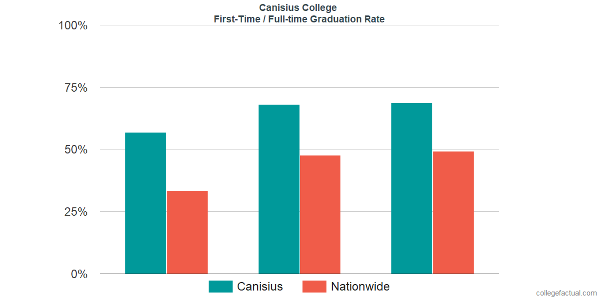 Graduation rates for first-time / full-time students at Canisius College