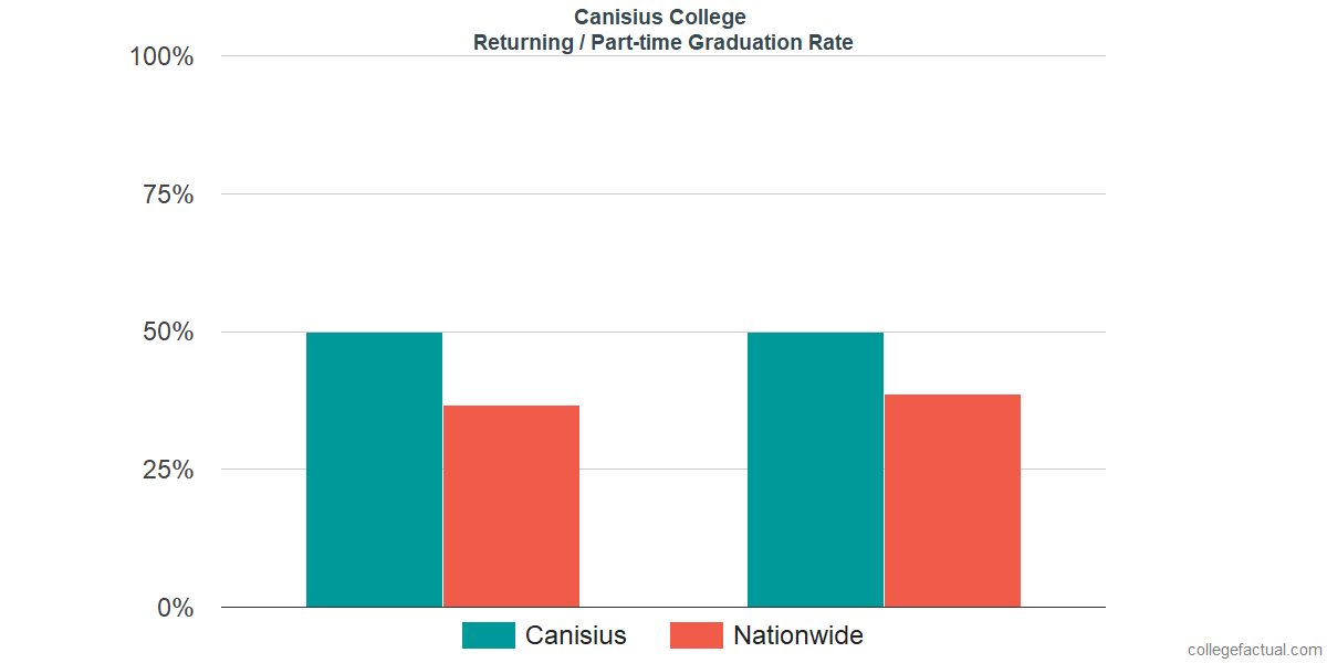 Graduation rates for returning / part-time students at Canisius College