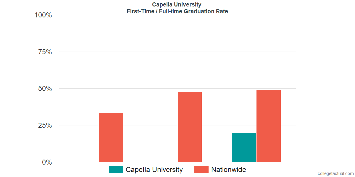 Graduation rates for first-time / full-time students at Capella University