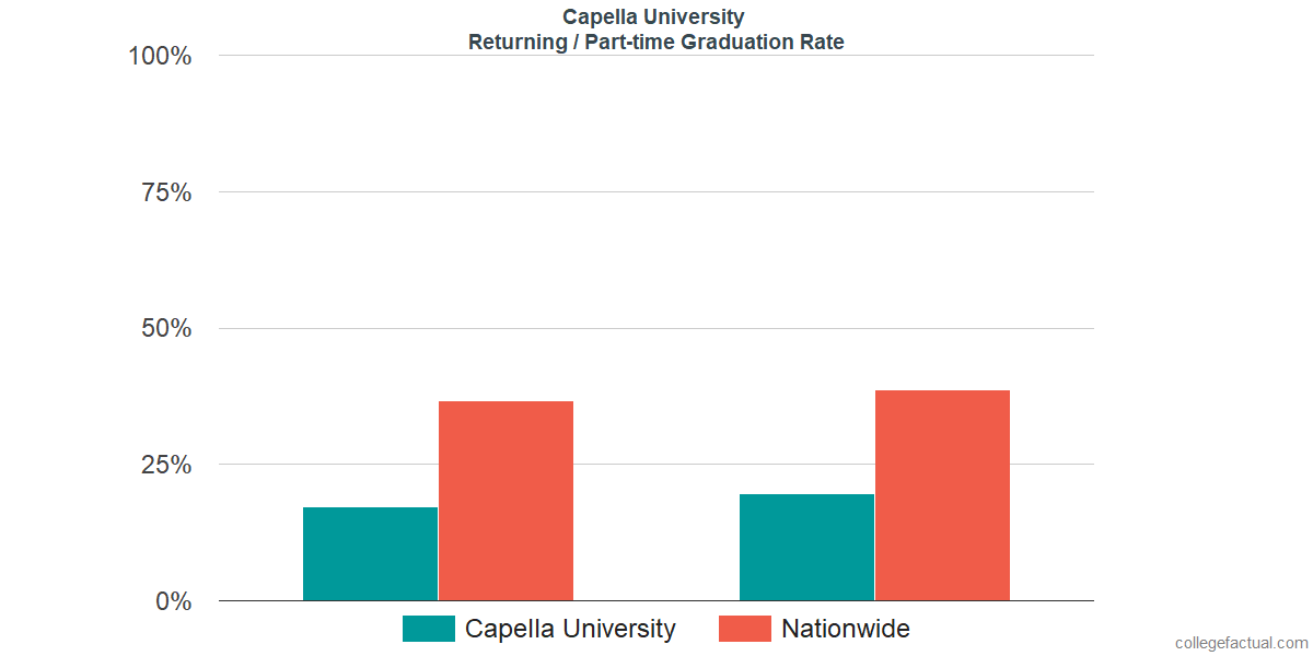 Graduation rates for returning / part-time students at Capella University