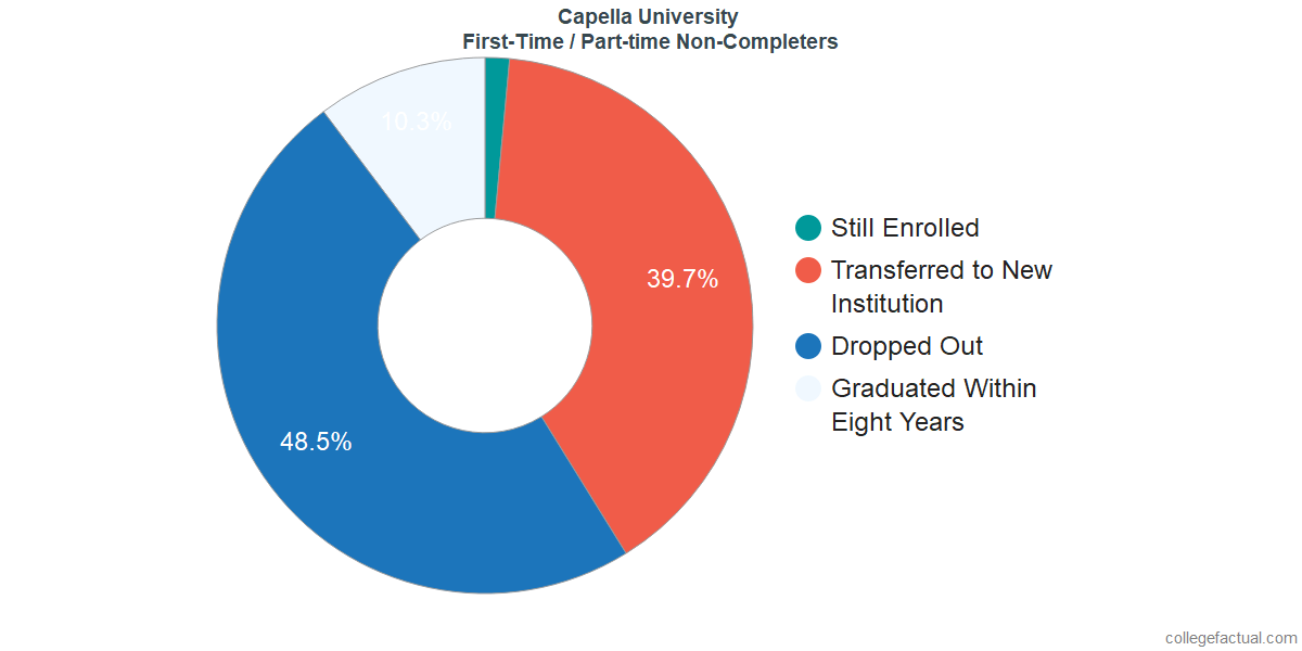 Non-completion rates for first-time / part-time students at Capella University