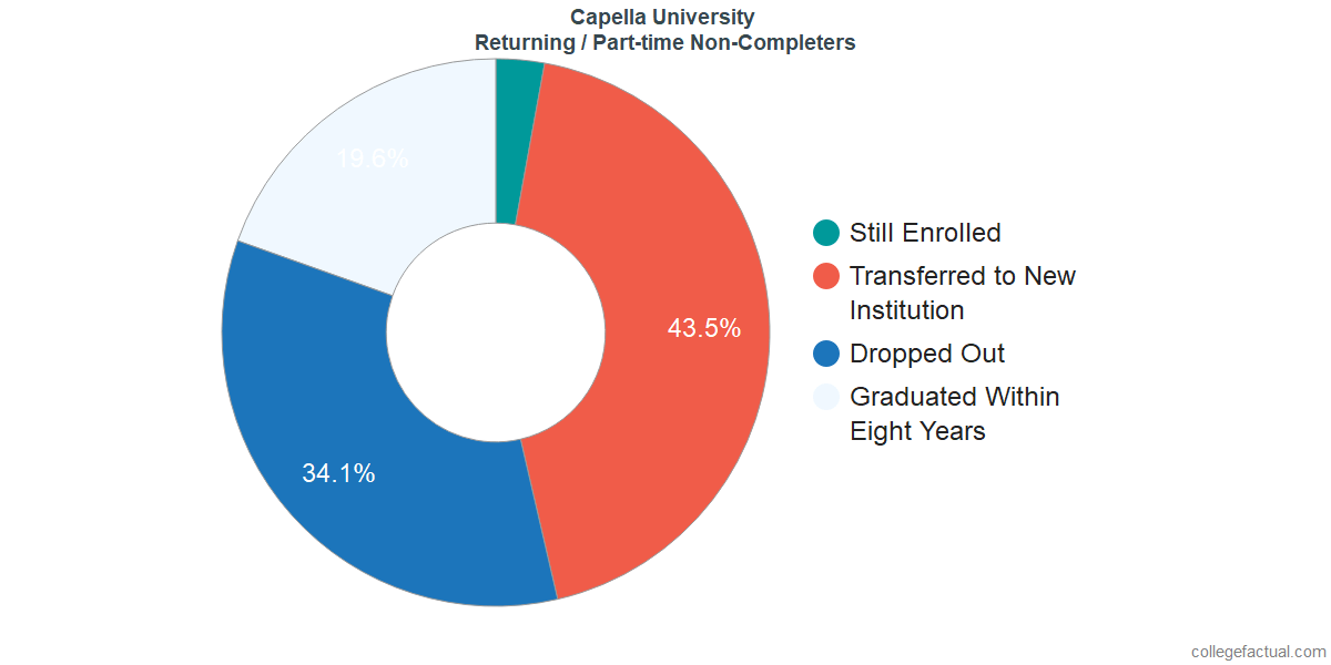 Non-completion rates for returning / part-time students at Capella University
