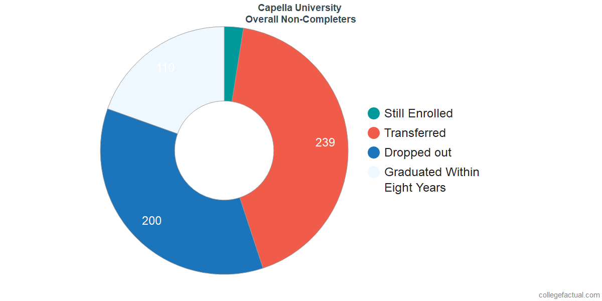 dropouts & other students who failed to graduate from Capella University