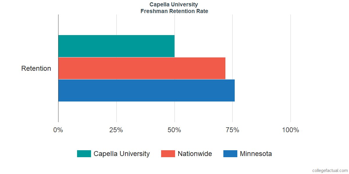 Capella UniversityFreshman Retention Rate