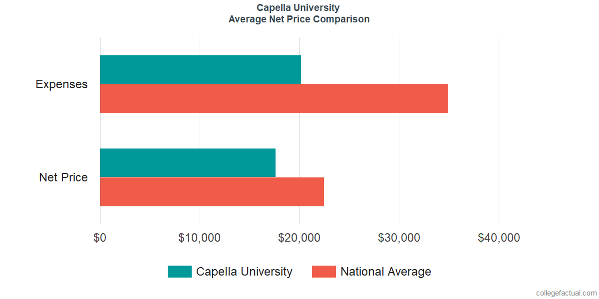 Net Price Comparisons at Capella University