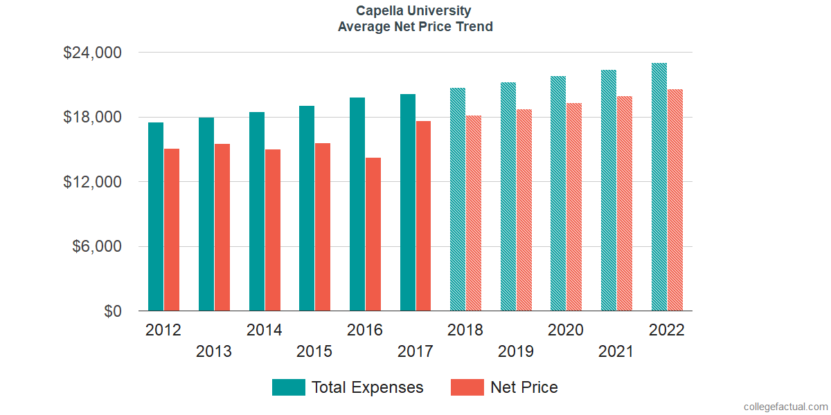 Net Price Trends at Capella University