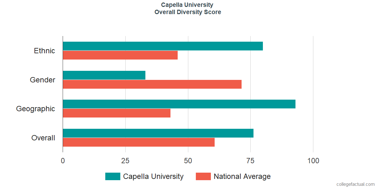 Overall Diversity at Capella University