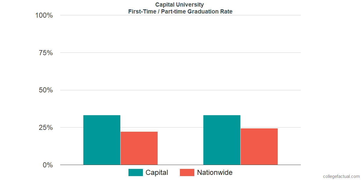Graduation rates for first-time / part-time students at Capital University