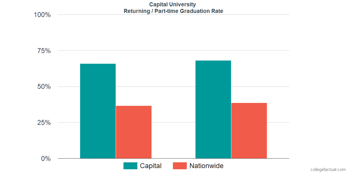 Graduation rates for returning / part-time students at Capital University