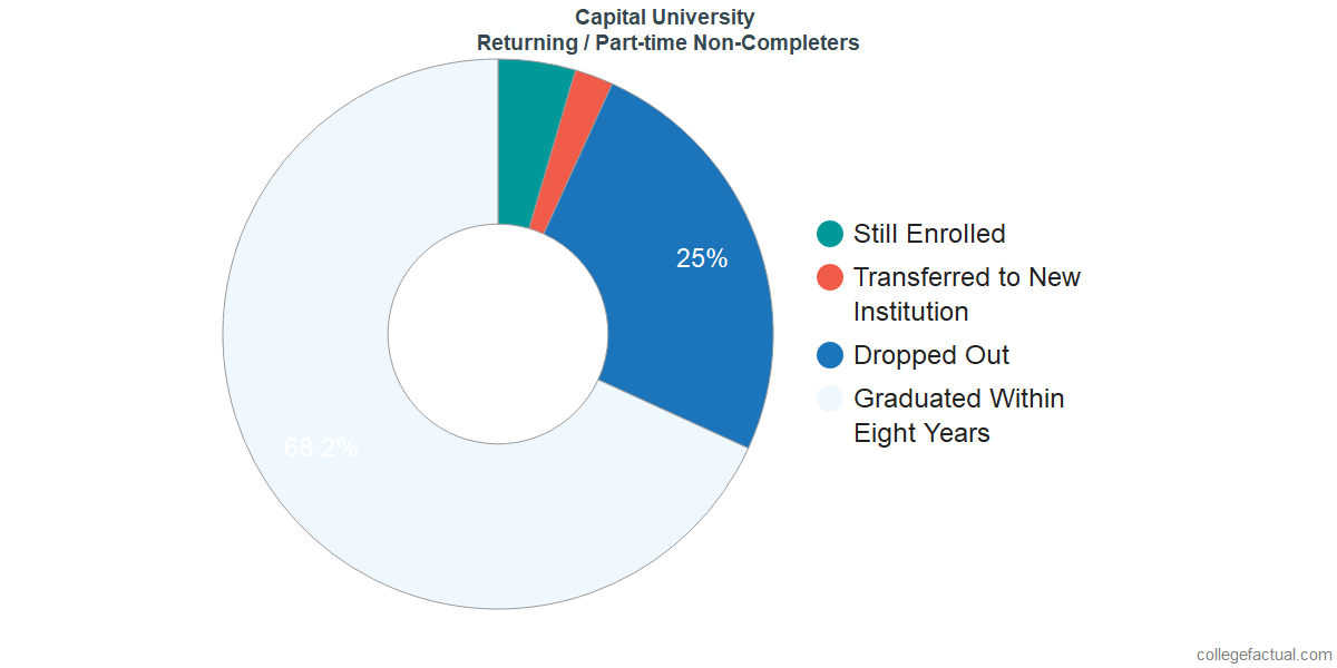 Non-completion rates for returning / part-time students at Capital University