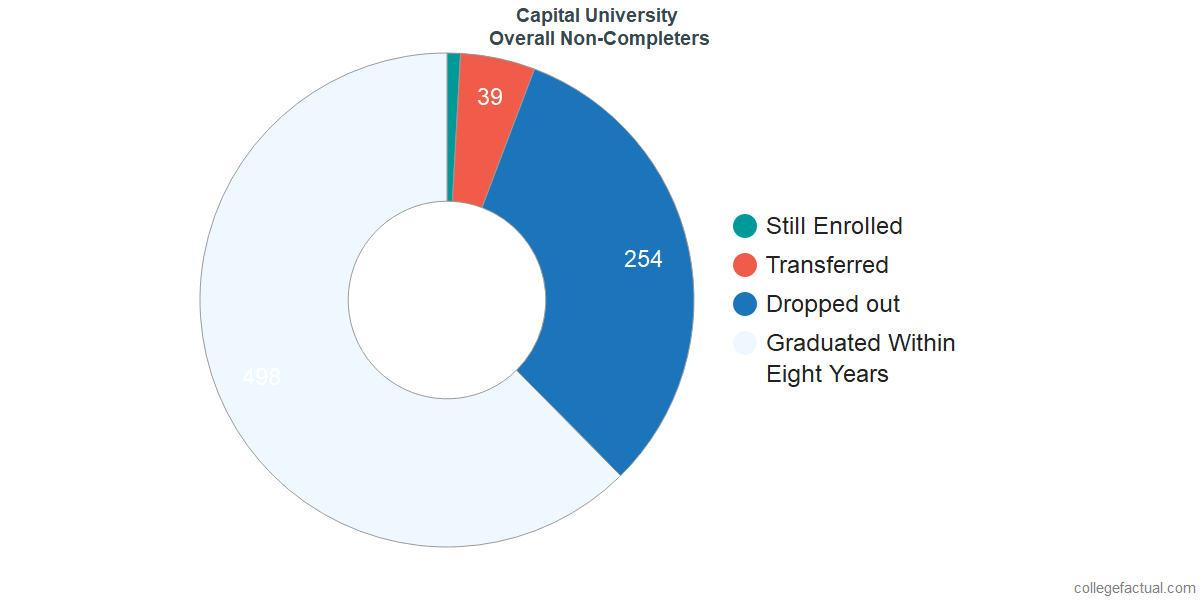 outcomes for students who failed to graduate from Capital University