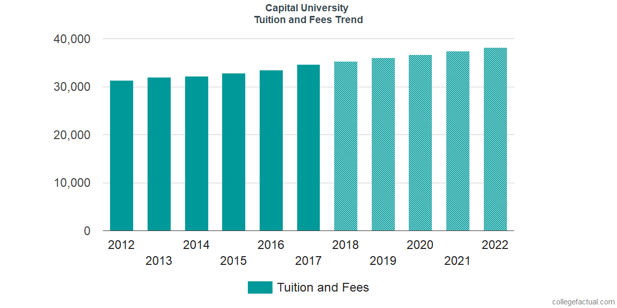 Tuition and Fees Trends at Capital University
