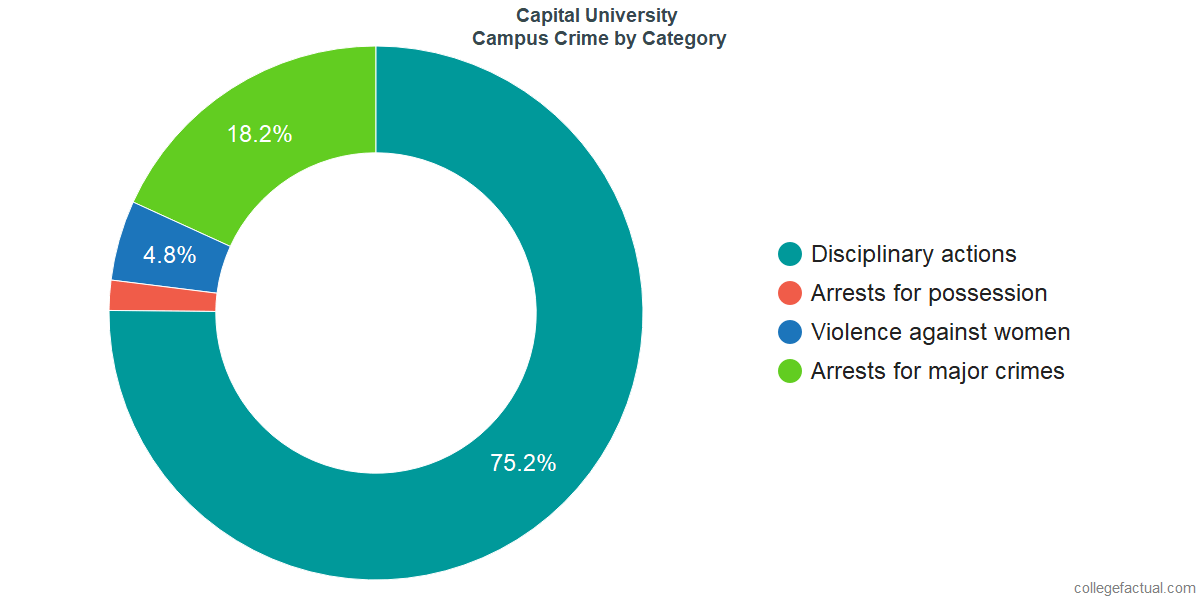 On-Campus Crime and Safety Incidents at Capital University by Category