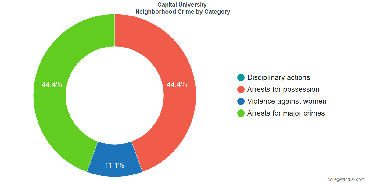 Columbus Neighborhood Crime and Safety Incidents at Capital University by Category
