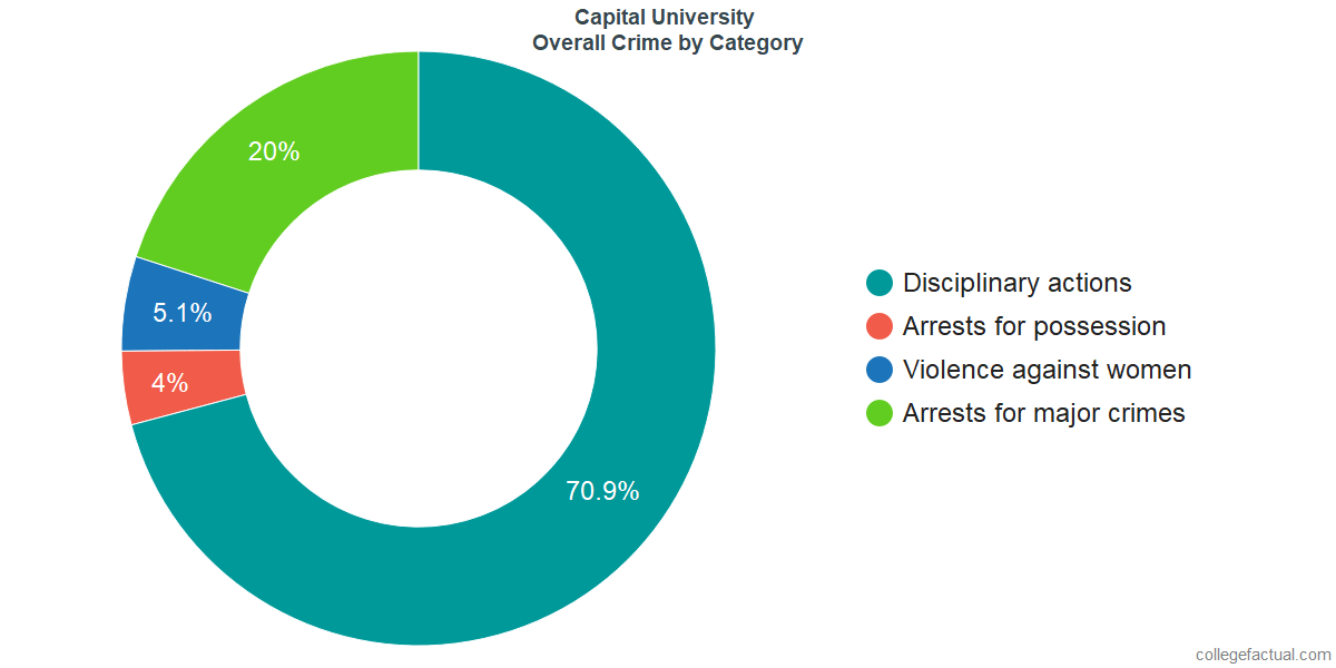 Overall Crime and Safety Incidents at Capital University by Category