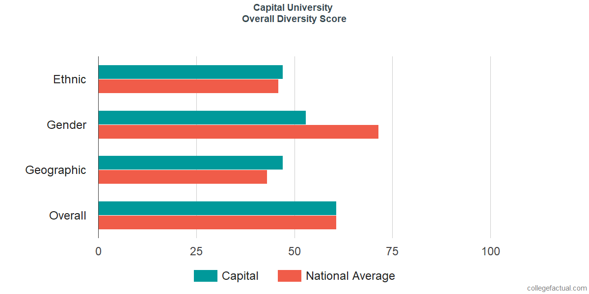 Overall Diversity at Capital University