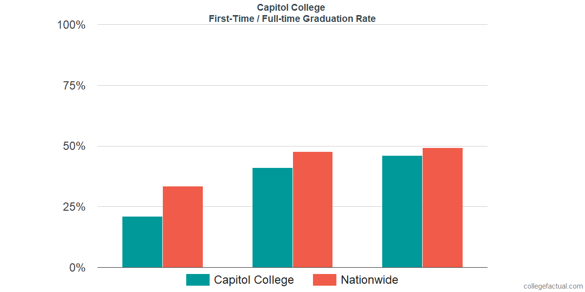 Graduation rates for first-time / full-time students at Capitol College