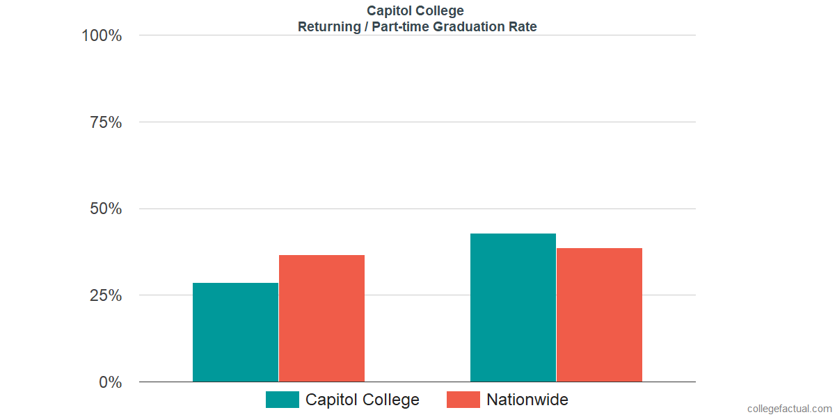 Graduation rates for returning / part-time students at Capitol College