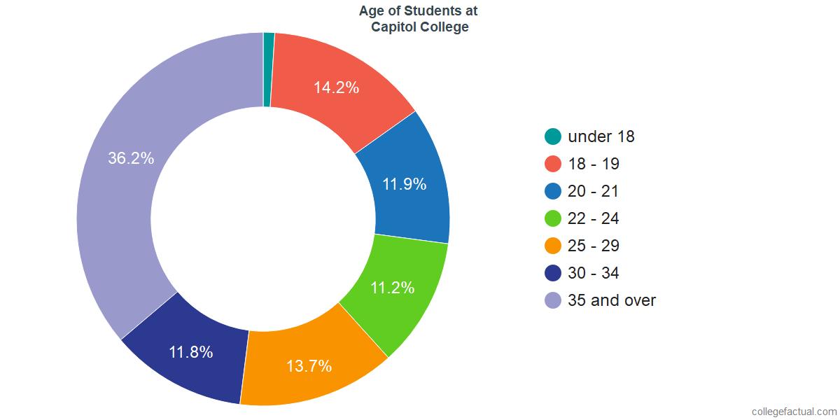 Age of Undergraduates at Capitol Technology University