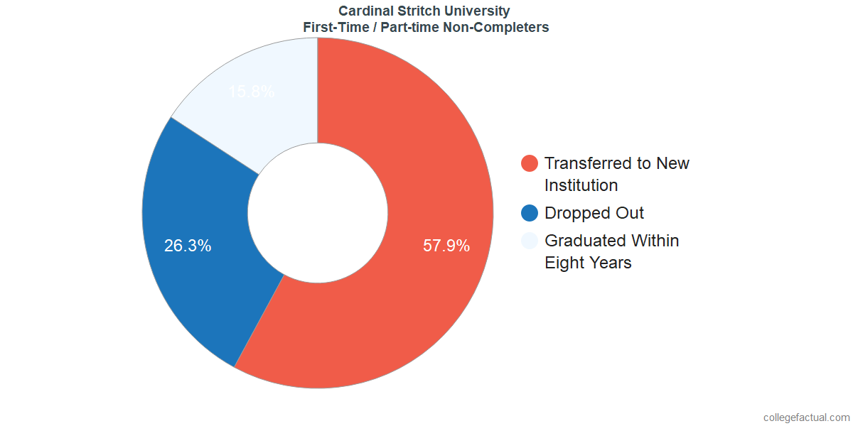 Non-completion rates for first-time / part-time students at Cardinal Stritch University
