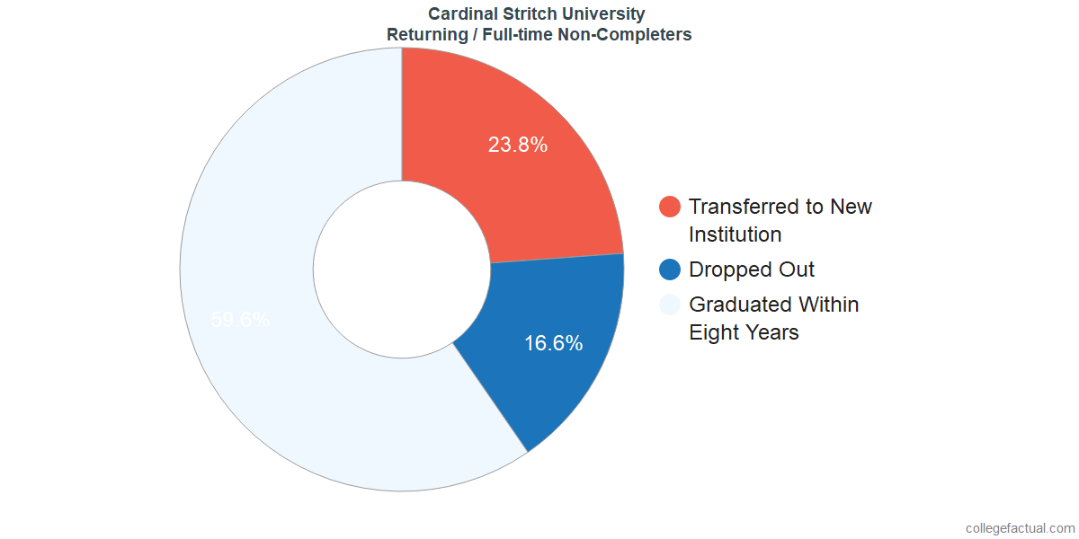 Non-completion rates for returning / full-time students at Cardinal Stritch University