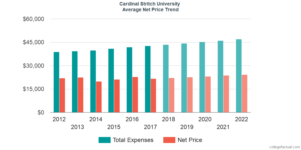 Net Price Trends at Cardinal Stritch University