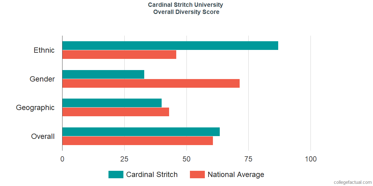 Overall Diversity at Cardinal Stritch University