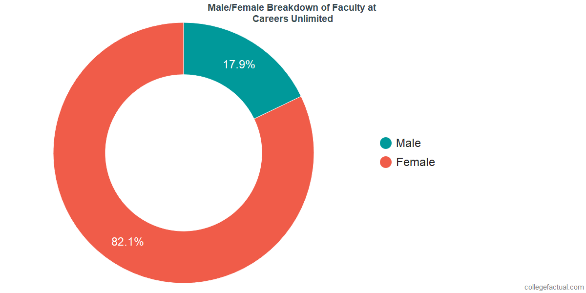 Male/Female Diversity of Faculty at Utah College of Dental Hygiene