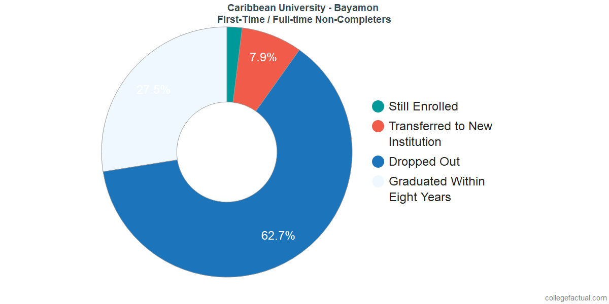 Non-completion rates for first-time / full-time students at Caribbean University - Bayamon