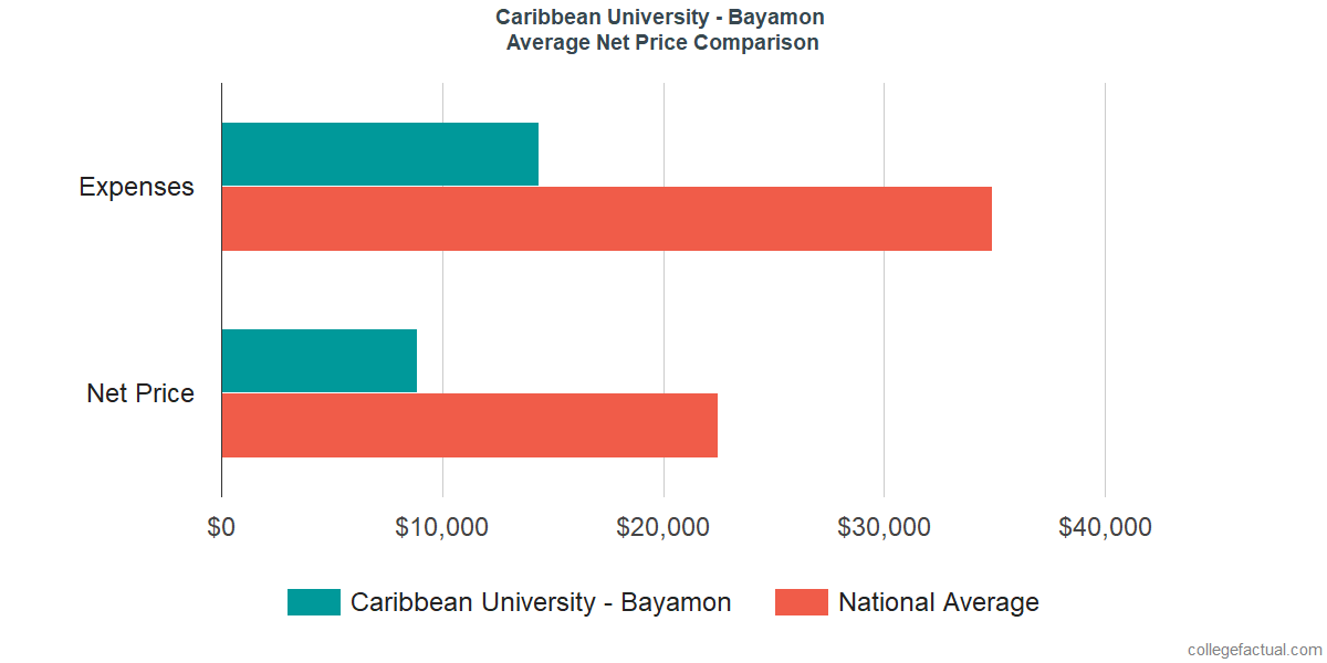 Net Price Comparisons at Caribbean University - Bayamon