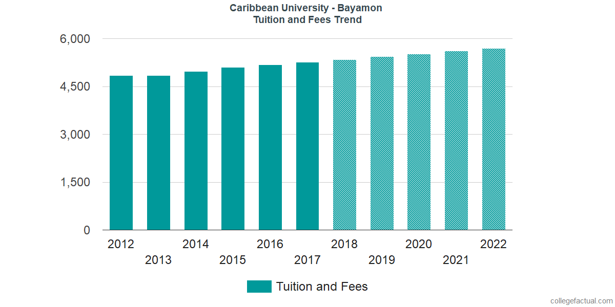 Tuition and Fees Trends at Caribbean University - Bayamon