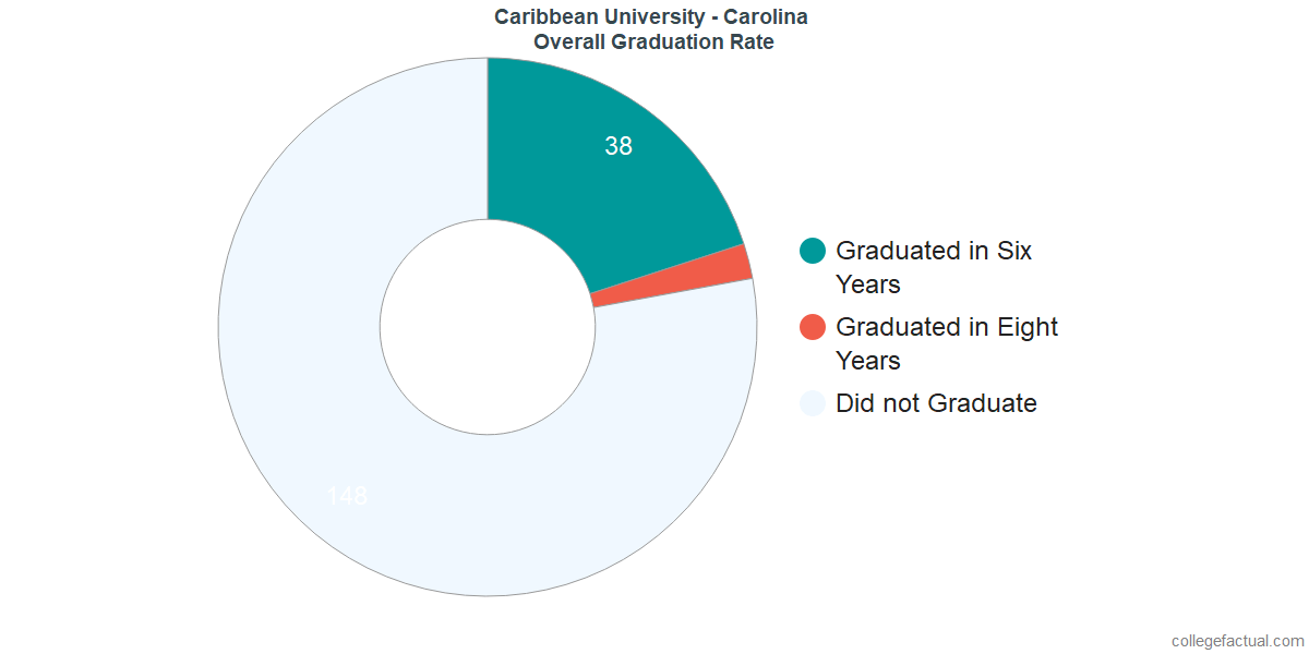Undergraduate Graduation Rate at Caribbean University - Carolina
