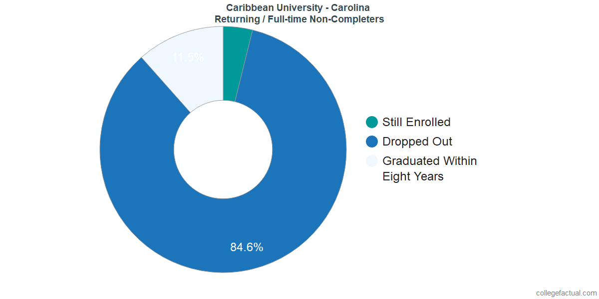 Non-completion rates for returning / full-time students at Caribbean University - Carolina