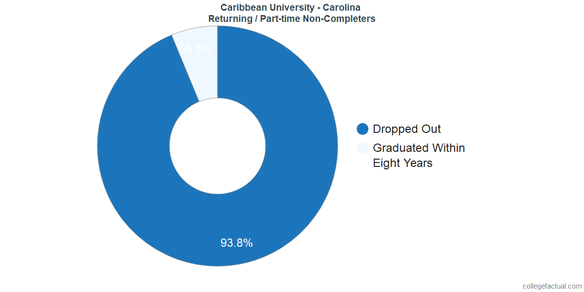 Non-completion rates for returning / part-time students at Caribbean University - Carolina