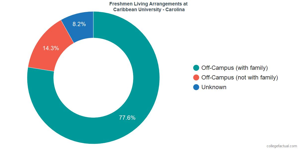 Freshmen Living Arrangements at Caribbean University - Carolina