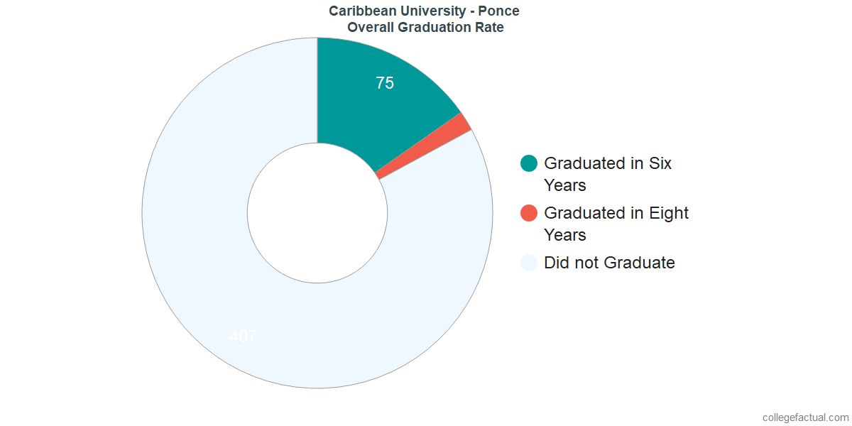 Undergraduate Graduation Rate at Caribbean University - Ponce