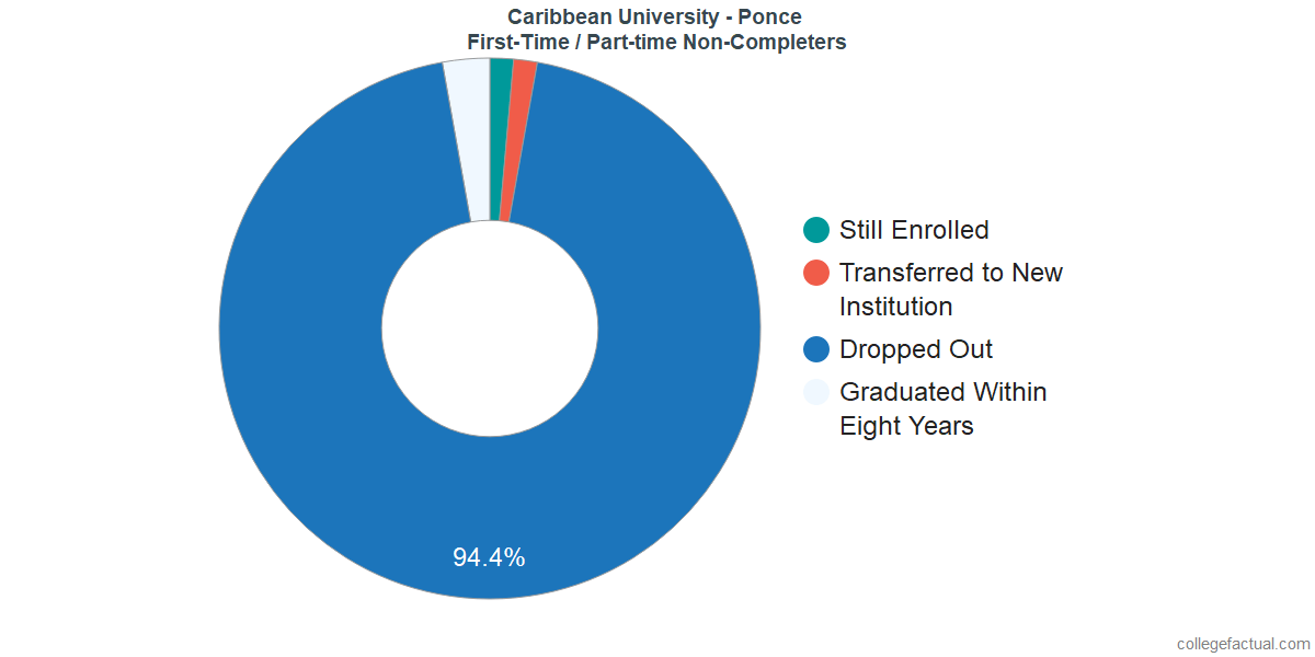 Non-completion rates for first-time / part-time students at Caribbean University - Ponce