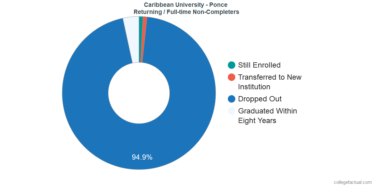 Non-completion rates for returning / full-time students at Caribbean University - Ponce