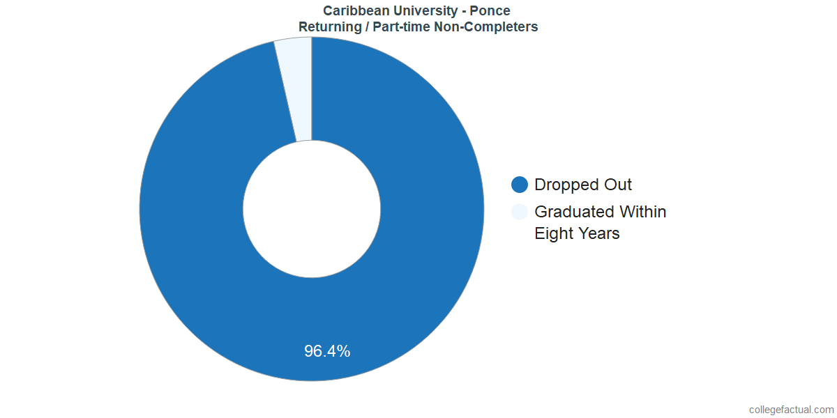 Non-completion rates for returning / part-time students at Caribbean University - Ponce