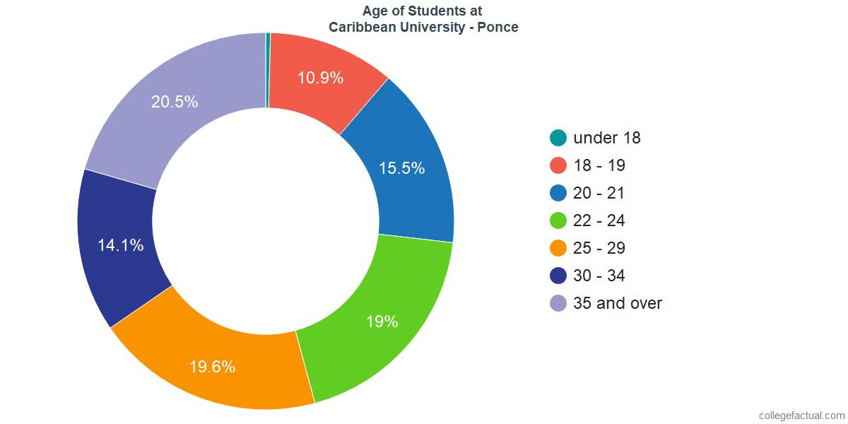 Age of Undergraduates at Caribbean University - Ponce
