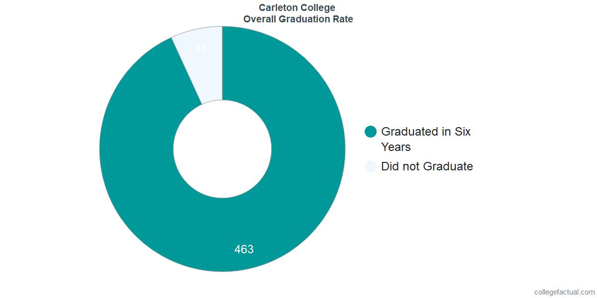 Undergraduate Graduation Rate at Carleton College