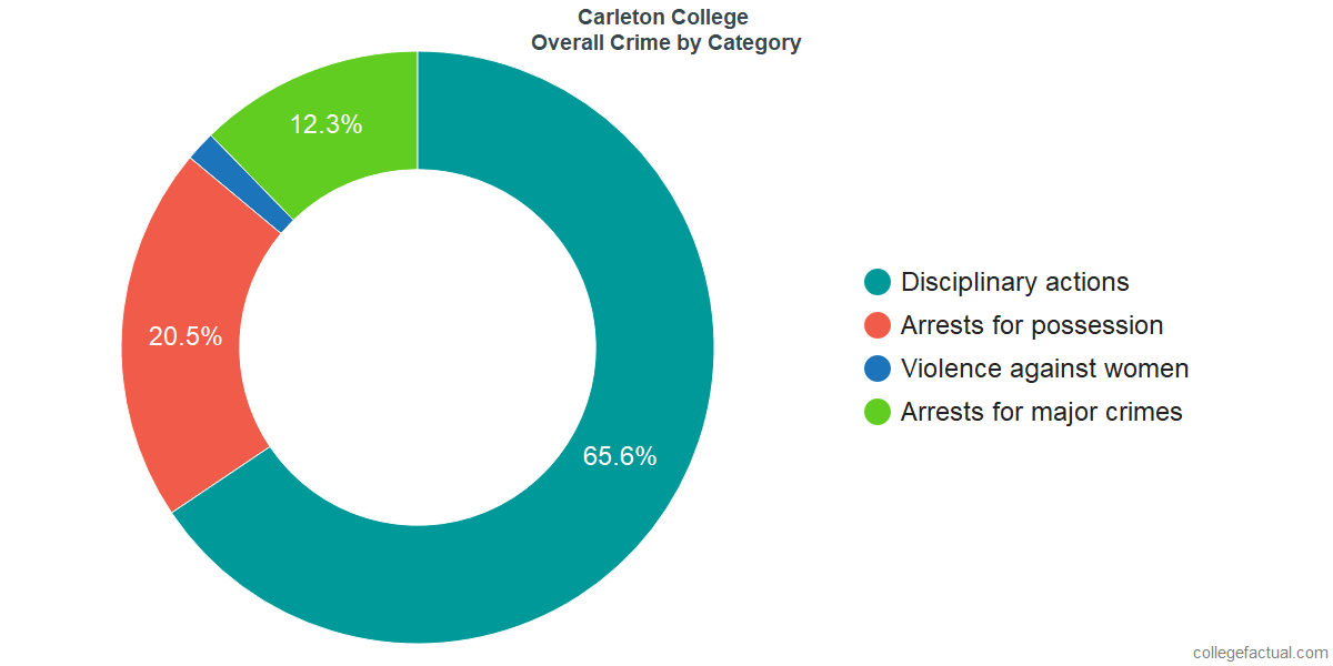 Overall Crime and Safety Incidents at Carleton College by Category