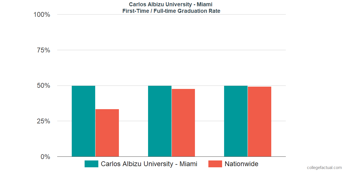 Graduation rates for first-time / full-time students at Carlos Albizu University - Miami