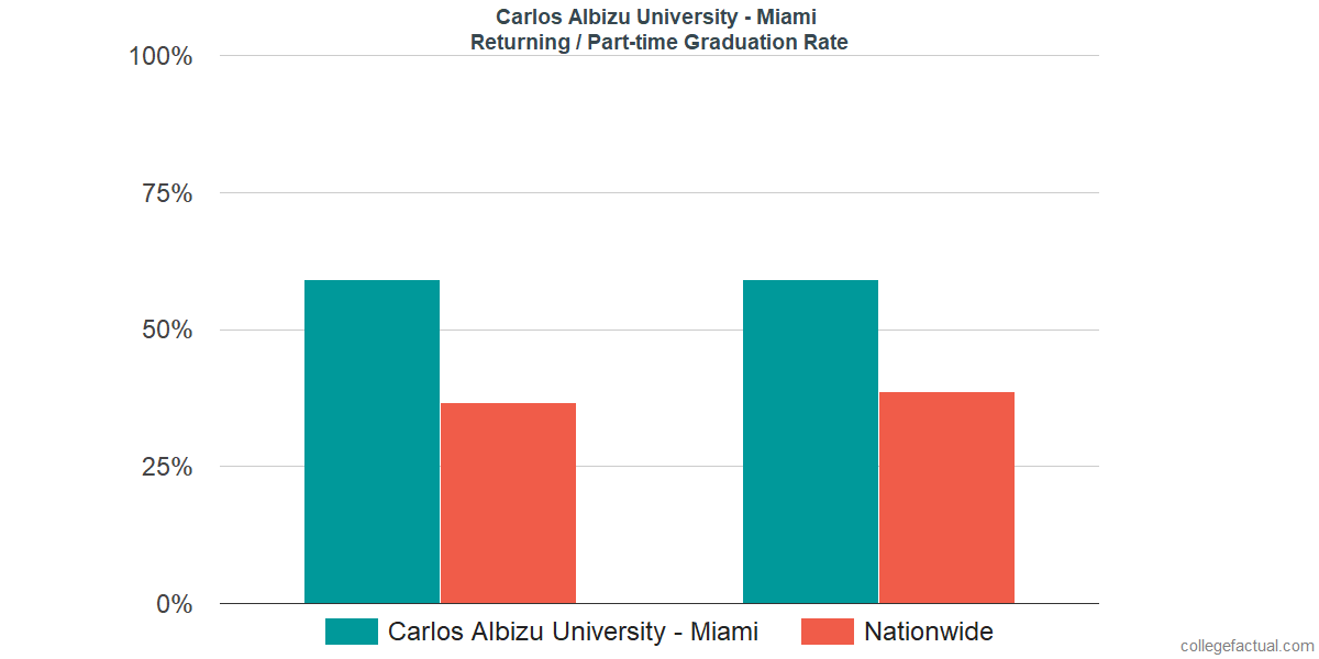 Graduation rates for returning / part-time students at Carlos Albizu University - Miami