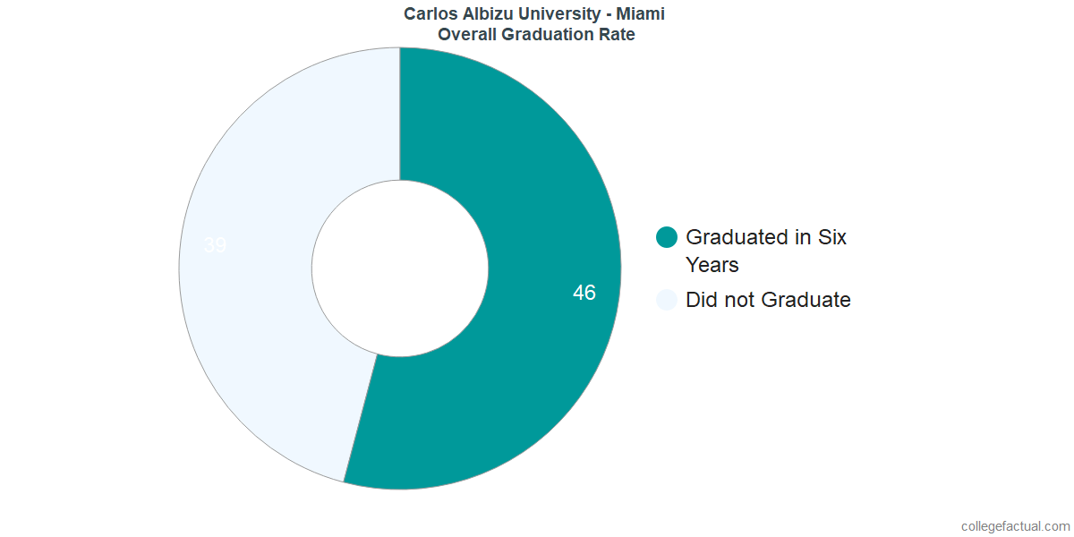 Undergraduate Graduation Rate at Carlos Albizu University - Miami