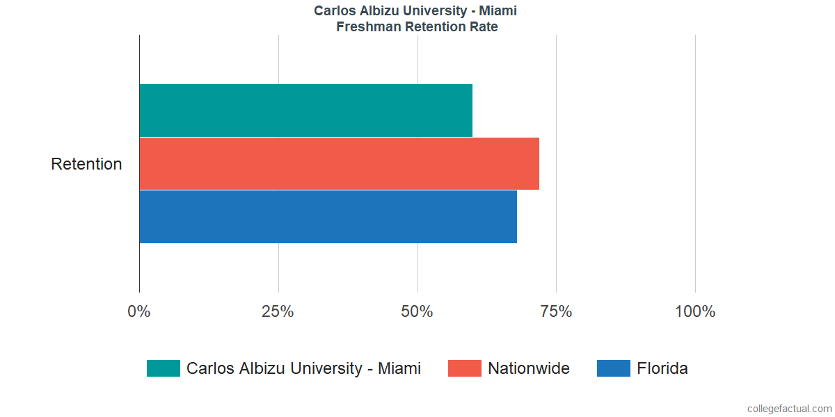 Freshman Retention Rate at Carlos Albizu University - Miami