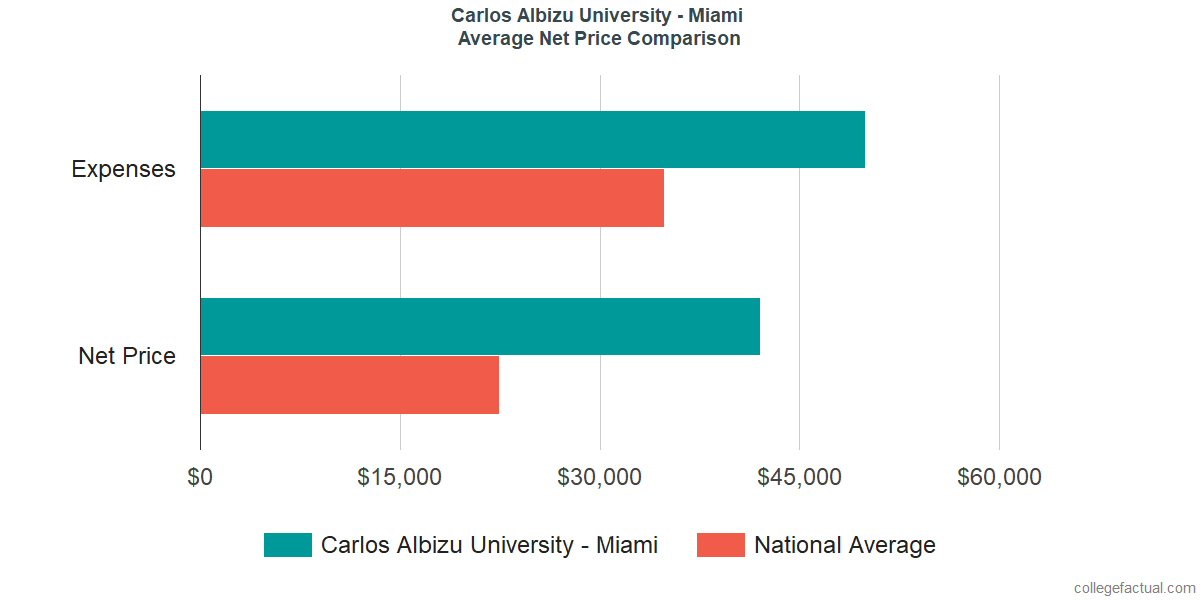 Net Price Comparisons at Carlos Albizu University - Miami