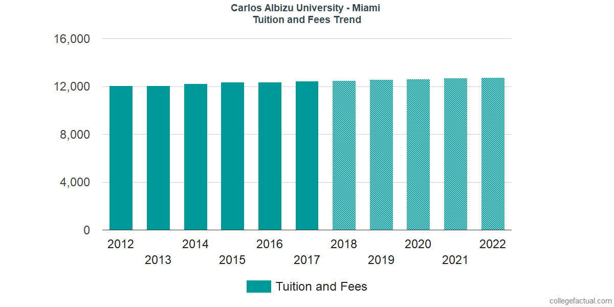 Tuition and Fees Trends at Carlos Albizu University - Miami